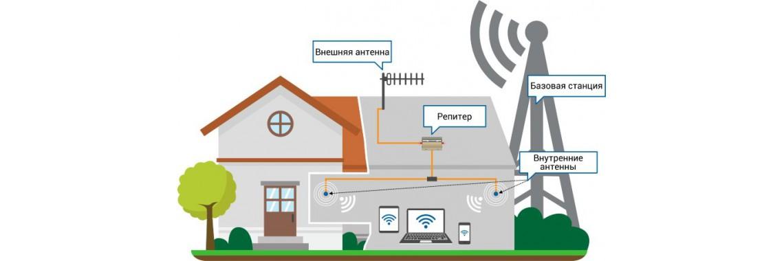 Усилители сотовой связи